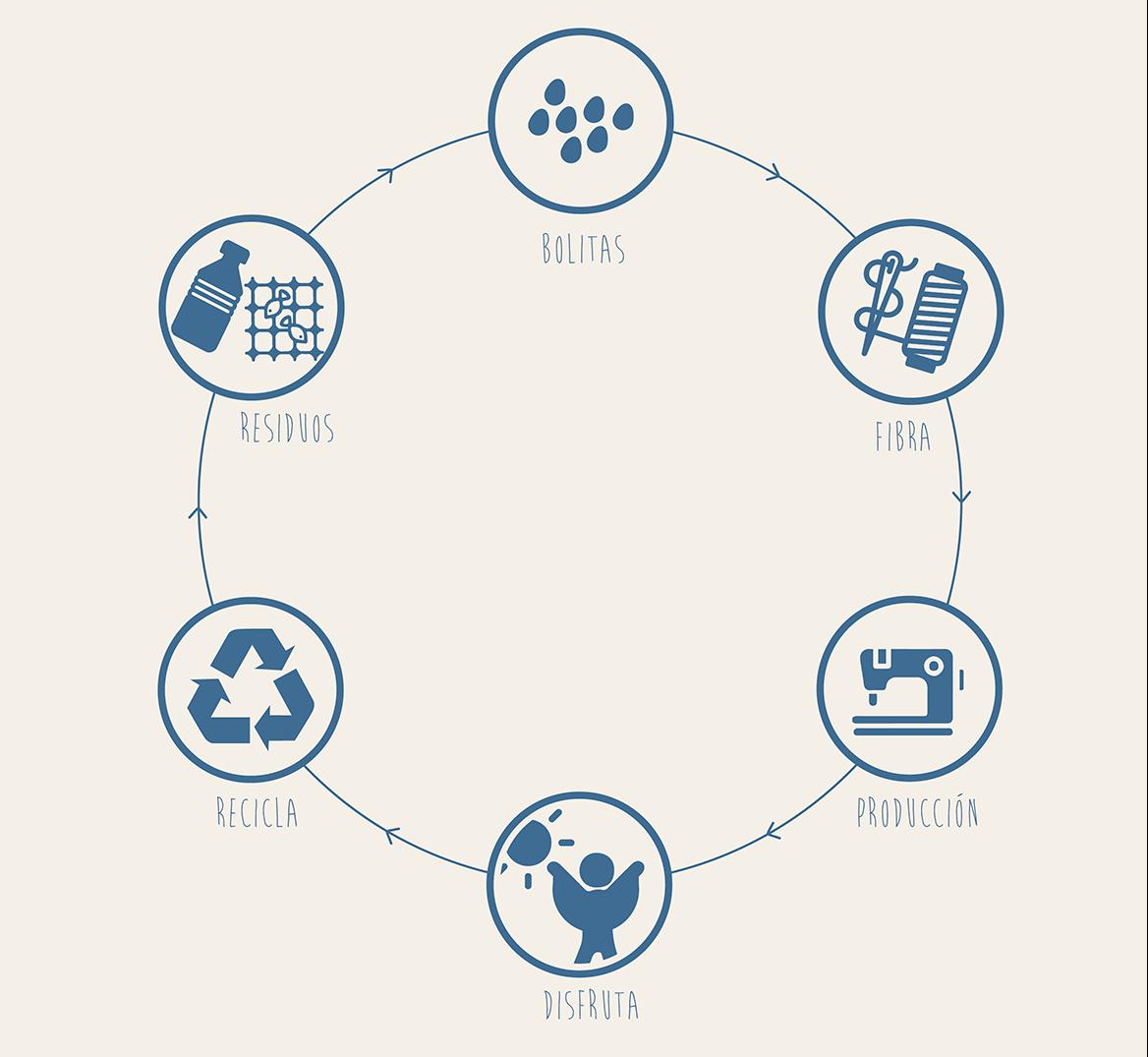 sostenibilidad-fromsunwithlove